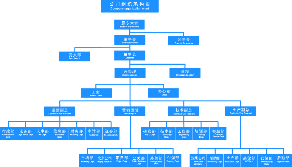 organizational structure the body shop The organizational chart of the body shop displays its 6 main executives including david boynton we use cookies to provide a better service by continuing your navigation, you consent to their use.