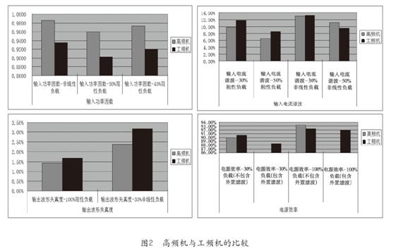 2,ups测试情况分析  ups的输入功率因数,输入电流谐波成分,电压波形
