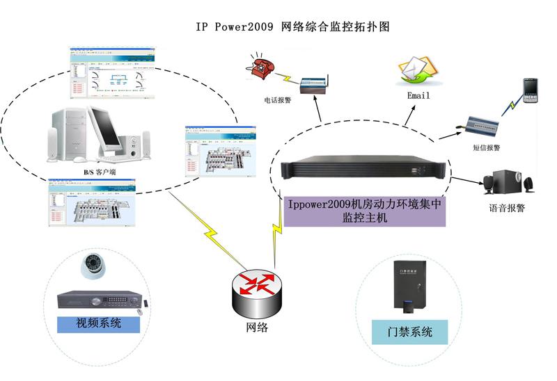 power2009机房与ups网络综合监控系统主机